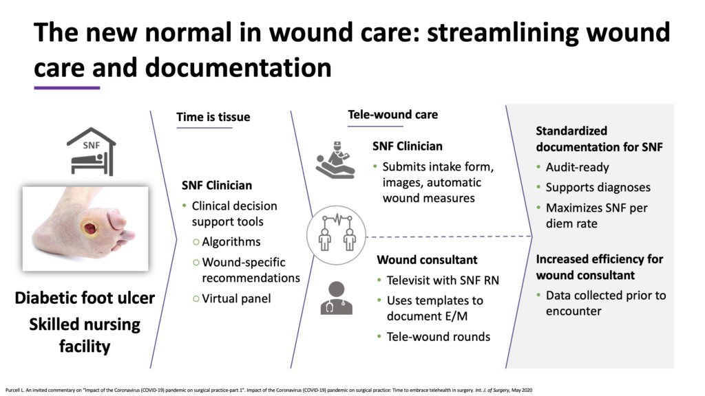 The new normal in wound care: streamlining wound care and documentation