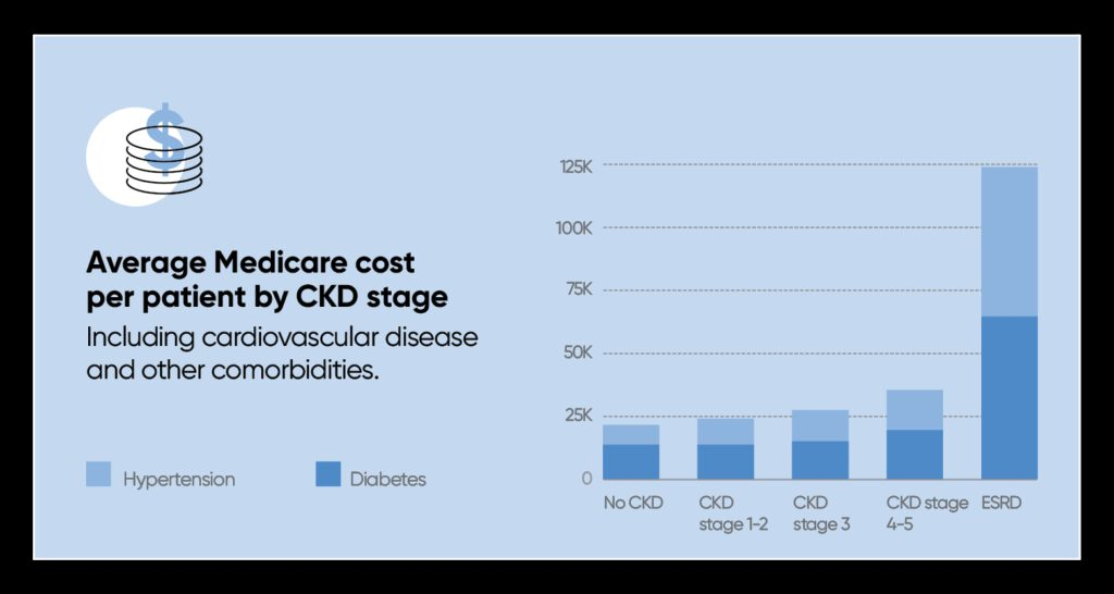 Average Medicare Cost Per Patient by CKD Stage