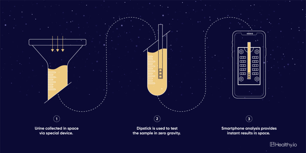 1) Urine collected in space via special device. 2) Dipstick is used to test the sample in zero gravity. 3) Smartphone analysis provides instant results in space.